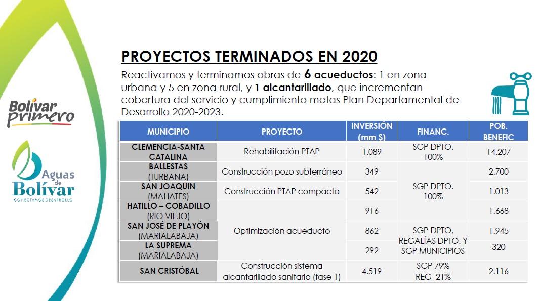 Proyectos Terminados Aguas de Bolivar