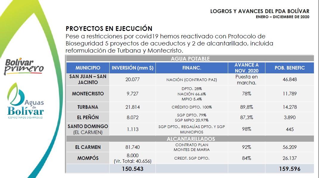 Proyectos en ejecucion Aguas de Bolivar